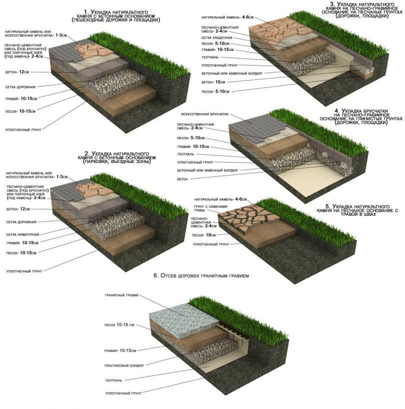 Параметры укладки плитки