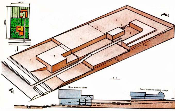 вертикальная планировка земельного участка