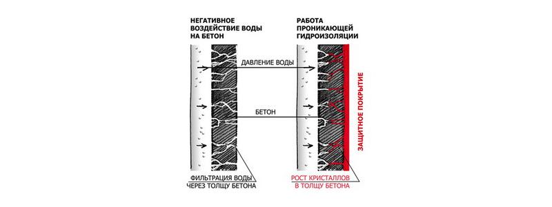 гидроизоляция бассейна материалы