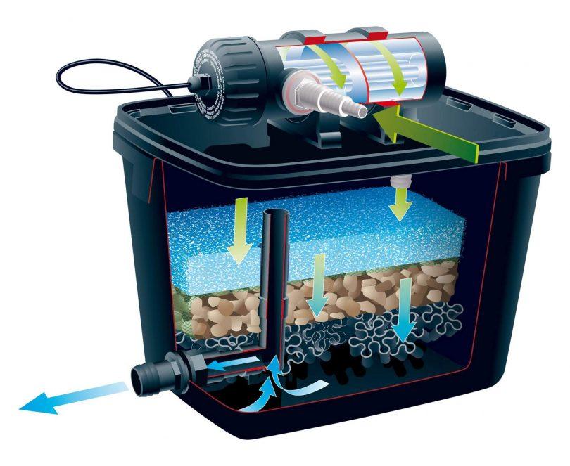 самодельный фильтр для пруда