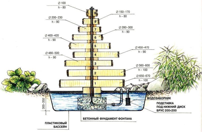 как сделать в домашних условиях фонтан