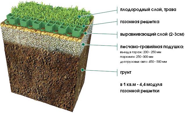 пластиковая плитка для газонов