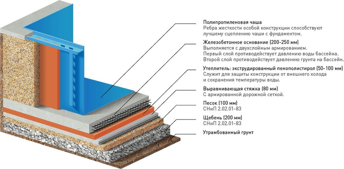 Схема обустройства чаши бассейна из полипропилена