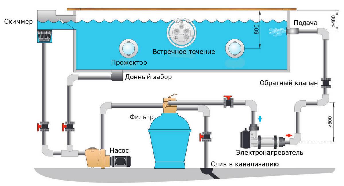 Нагреватель в бассейн