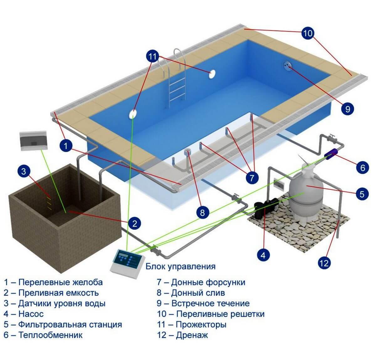 Переливной мини-бассейн
