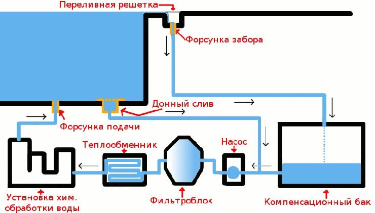 Системы фильтрации