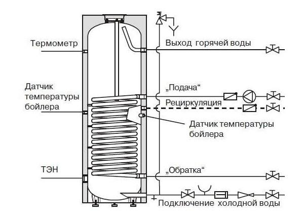 Принцип работы бойлера косвенного нагрева